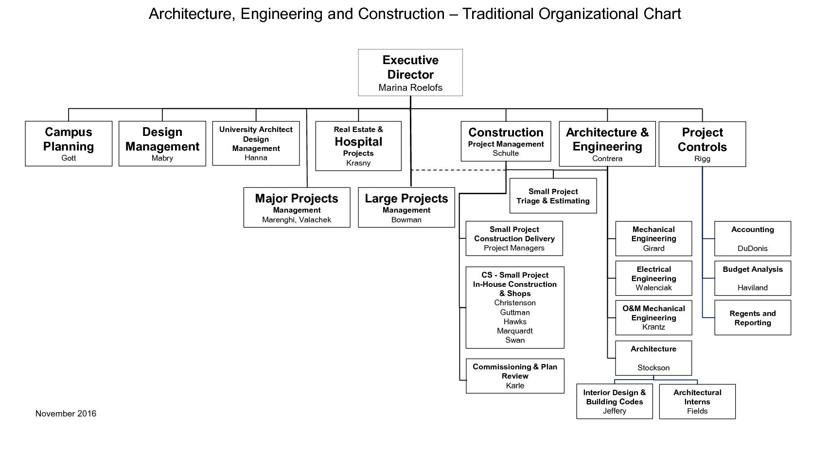 organization chart architecture engineering and construction
